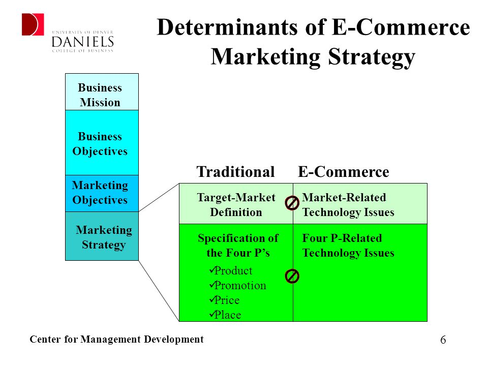 marketing strategy in e commerce How to develop your ecommerce content marketing strategy [with examples] george we don't see active e-commerce blogs widely and most ecommerce store owners are.