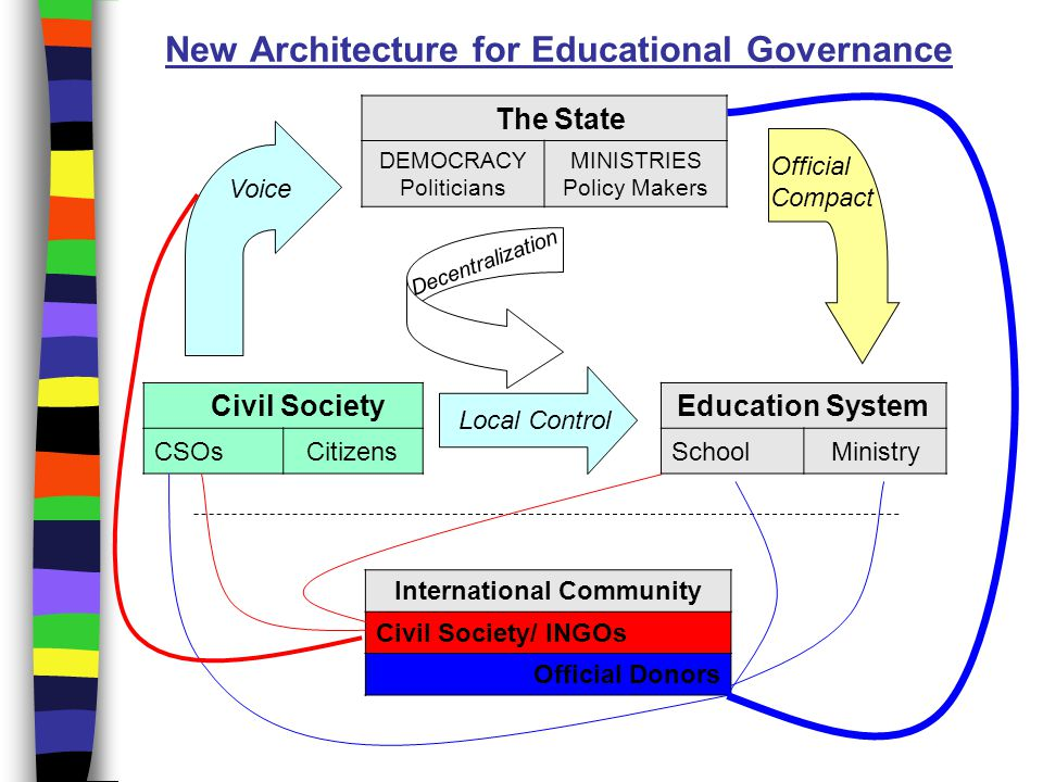 how civic education enhances civil society Education and deliberation section b provides information on various tools and techniques that are designed to promote civic education and to enable civic engagement of citizens in a process.