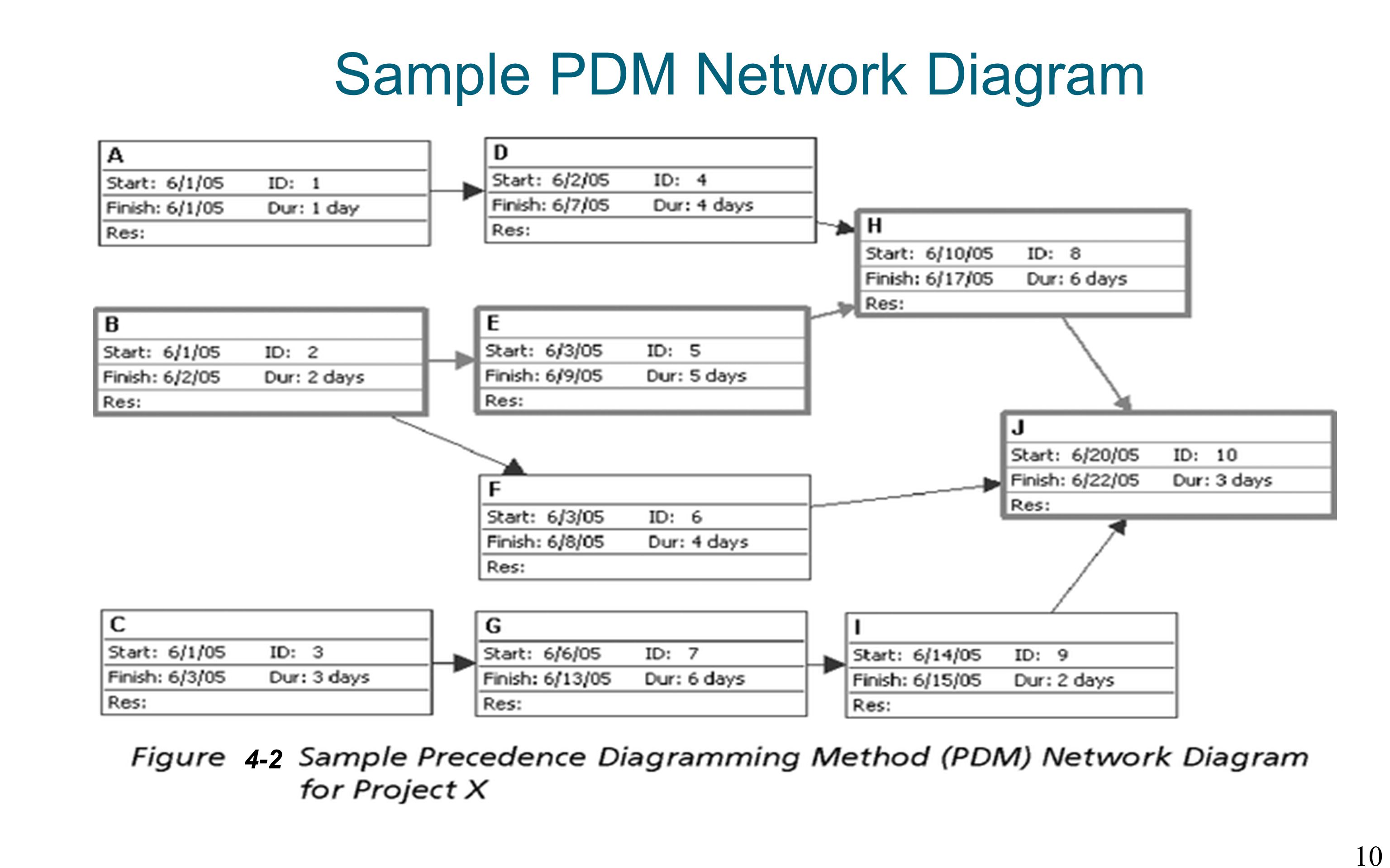 Task dependencies is important in developing a project network diagram