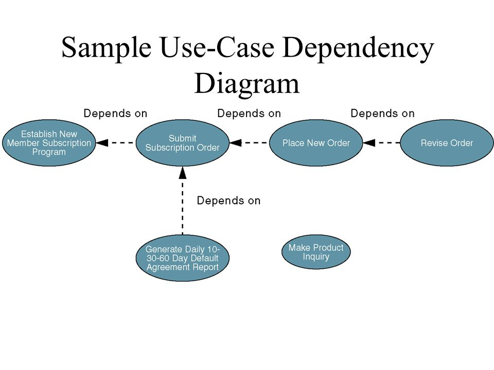 Modeling system requirements with use cases ppt download sample use case dependency diagram ccuart Choice Image