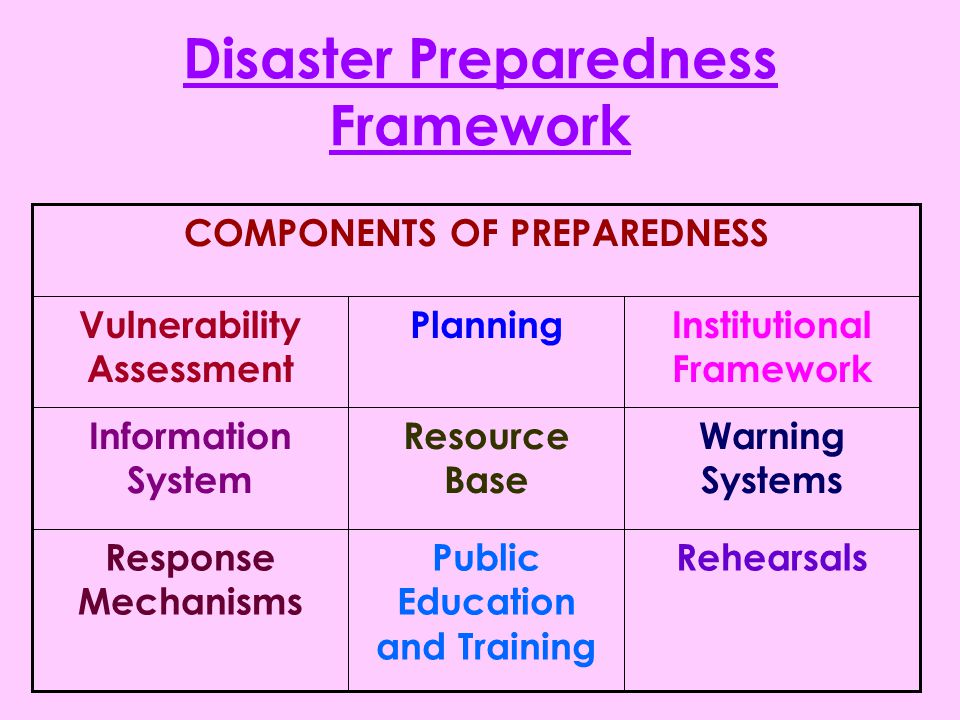 Disaster Management An Overview Ppt Video Online Download