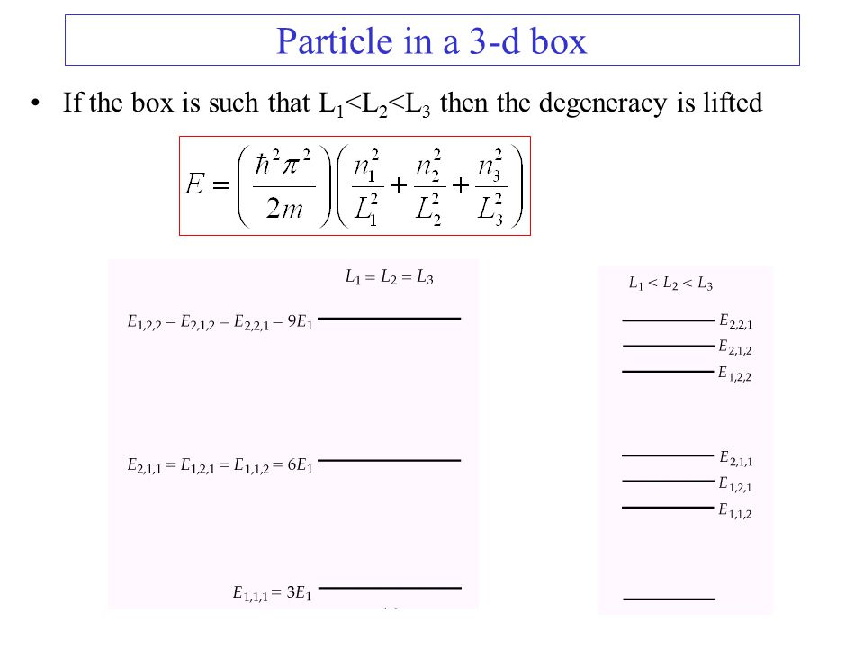 particle in a box derivation pdf