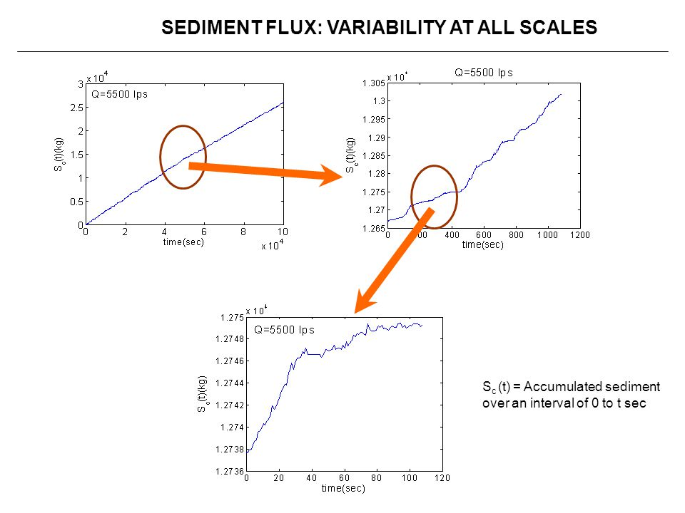SEDIMENT FLUX: VARIABILITY AT ALL SCALES
