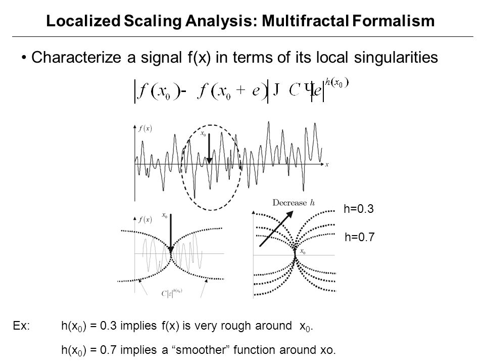 Localized Scaling Analysis: Multifractal Formalism