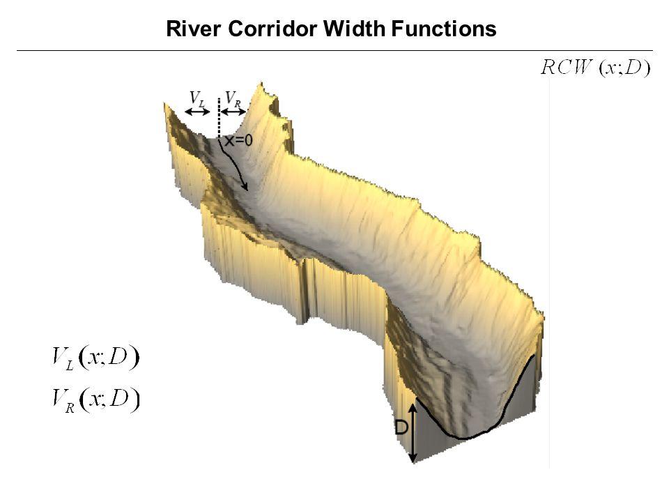 River Corridor Width Functions