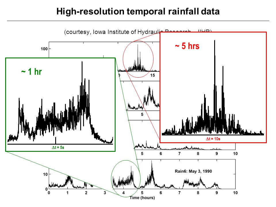 High-resolution temporal rainfall data