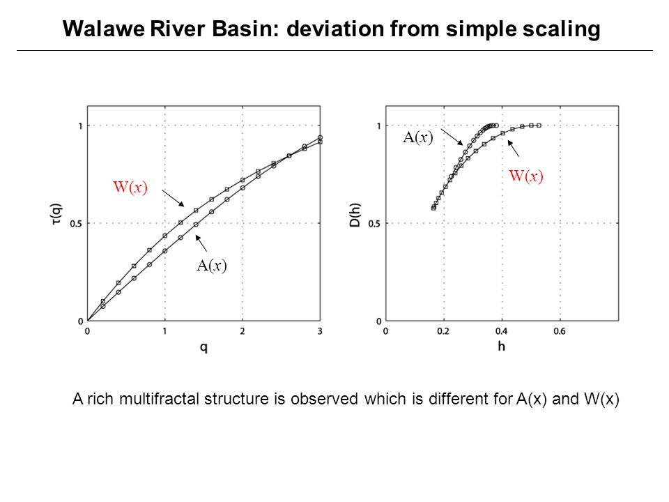 Walawe River Basin: deviation from simple scaling