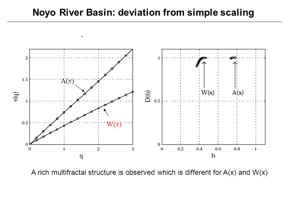 Noyo River Basin: deviation from simple scaling