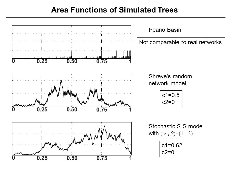 Area Functions of Simulated Trees