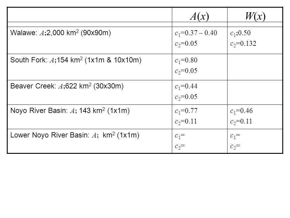 A(x) W(x) Walawe: A;2,000 km2 (90x90m) c1=0.37 – 0.40 c2=0.05 c1;0.50