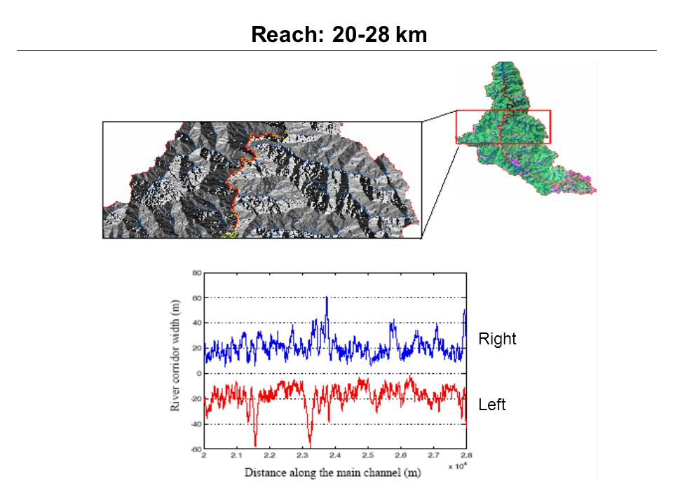 Reach: 20-28 km Right Left