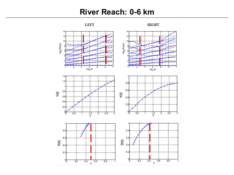 River Reach: 0-6 km