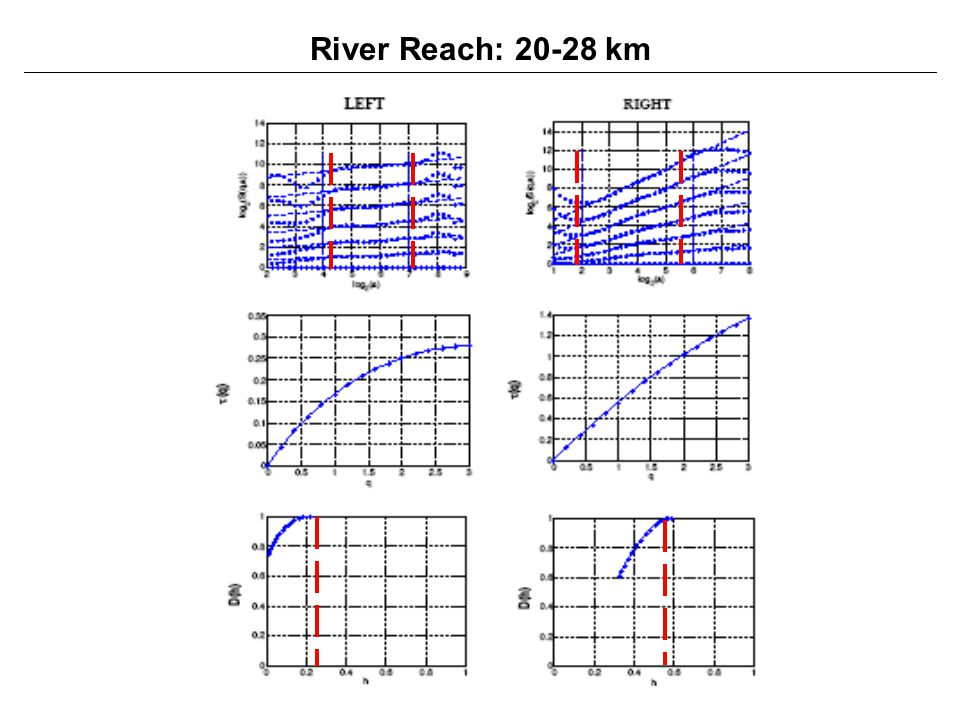 River Reach: km