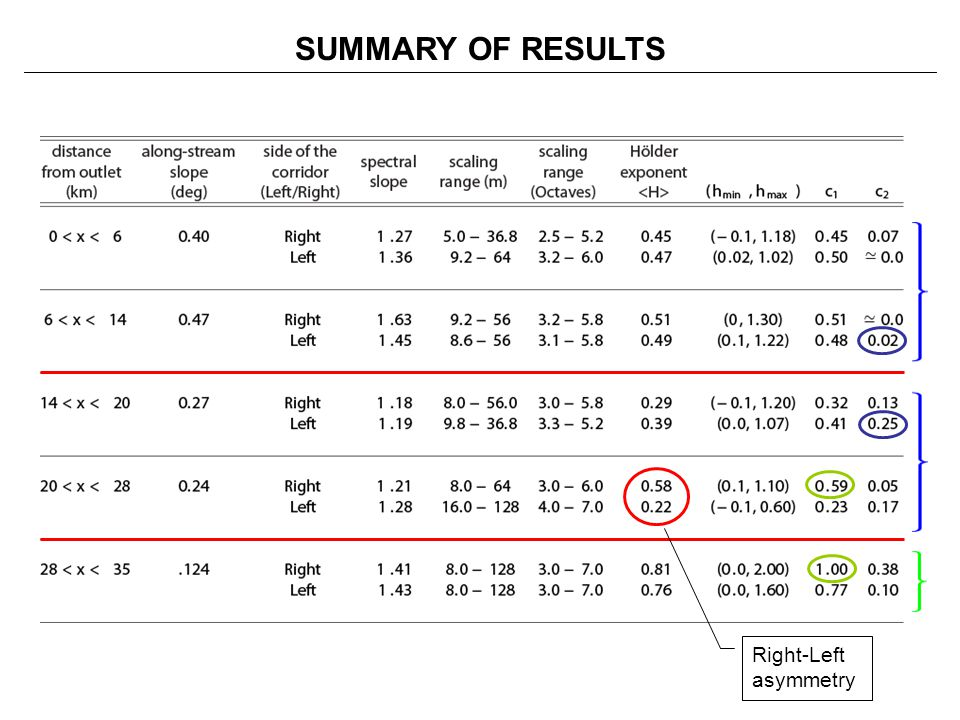 SUMMARY OF RESULTS Right-Left asymmetry