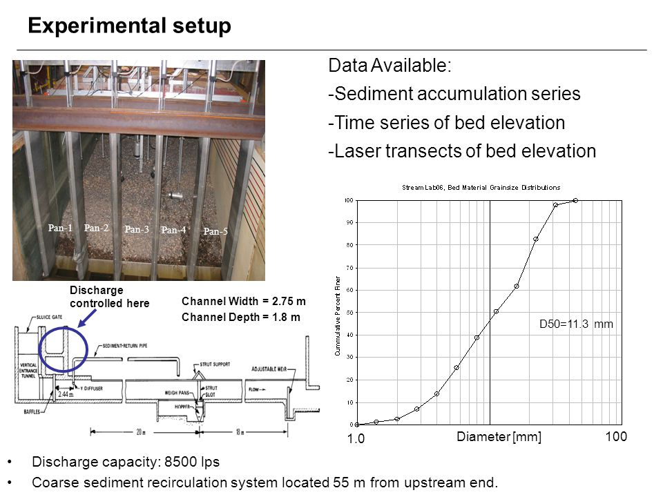 Experimental setup Data Available: Sediment accumulation series