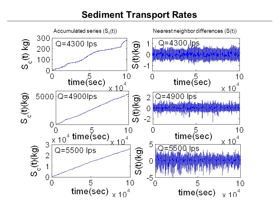 Sediment Transport Rates