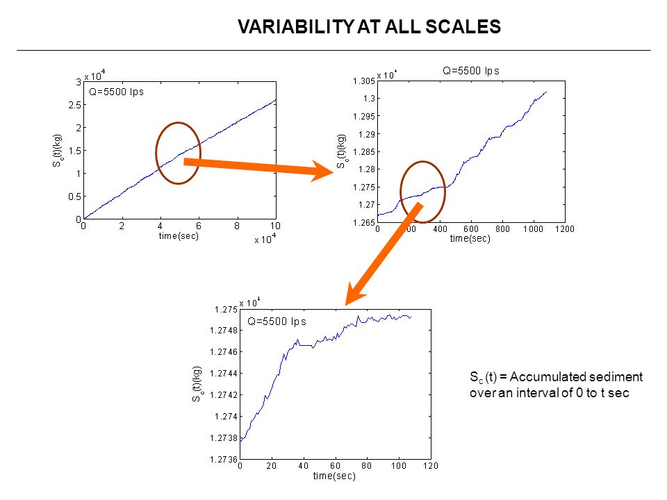 VARIABILITY AT ALL SCALES
