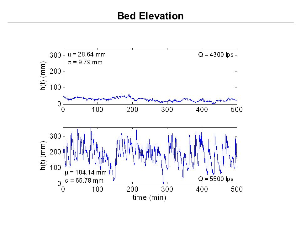 Bed Elevation