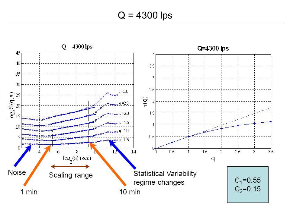 Q = 4300 lps Noise C1=0.55 C2=0.15 Scaling range