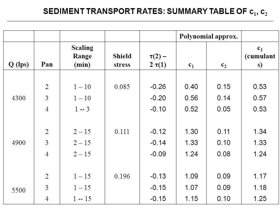 SEDIMENT TRANSPORT RATES: SUMMARY TABLE OF c1, c2