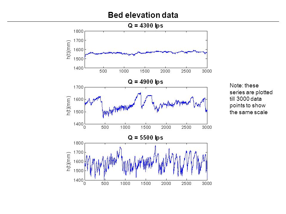 Bed elevation data Note: these series are plotted till 3000 data points to show the same scale