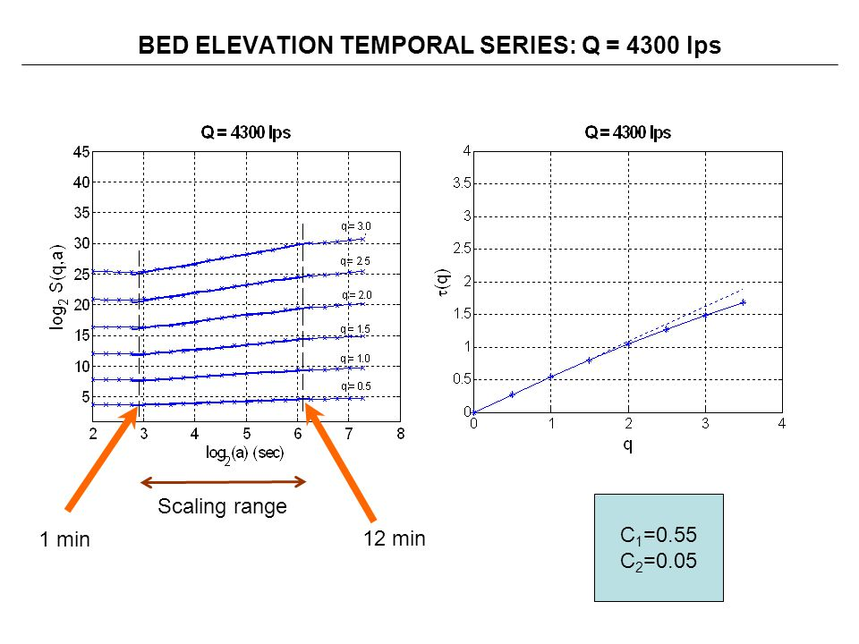 BED ELEVATION TEMPORAL SERIES: Q = 4300 lps