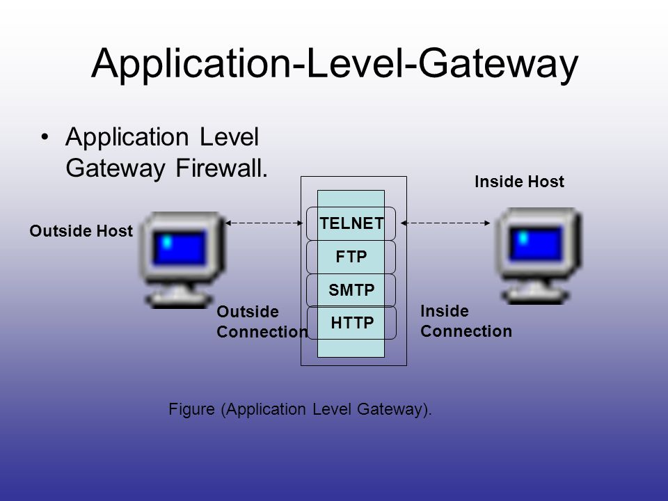 Application-Level-Gateway
