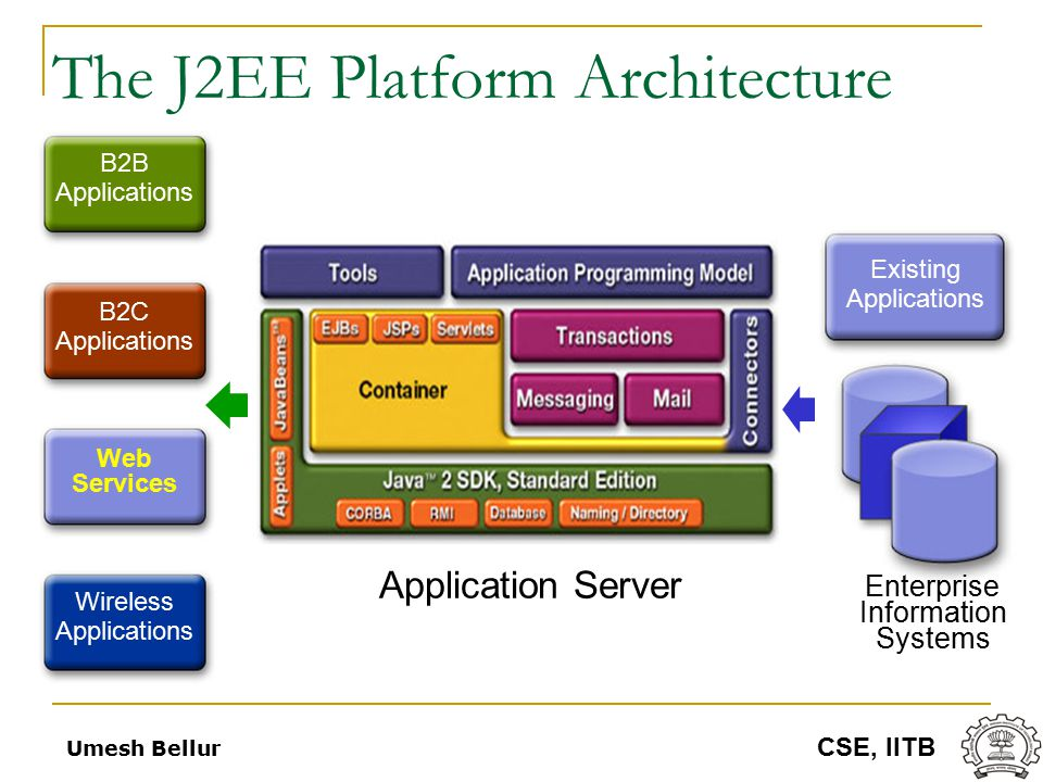 Introduction to java ee j2ee ppt download for Architecture j2ee