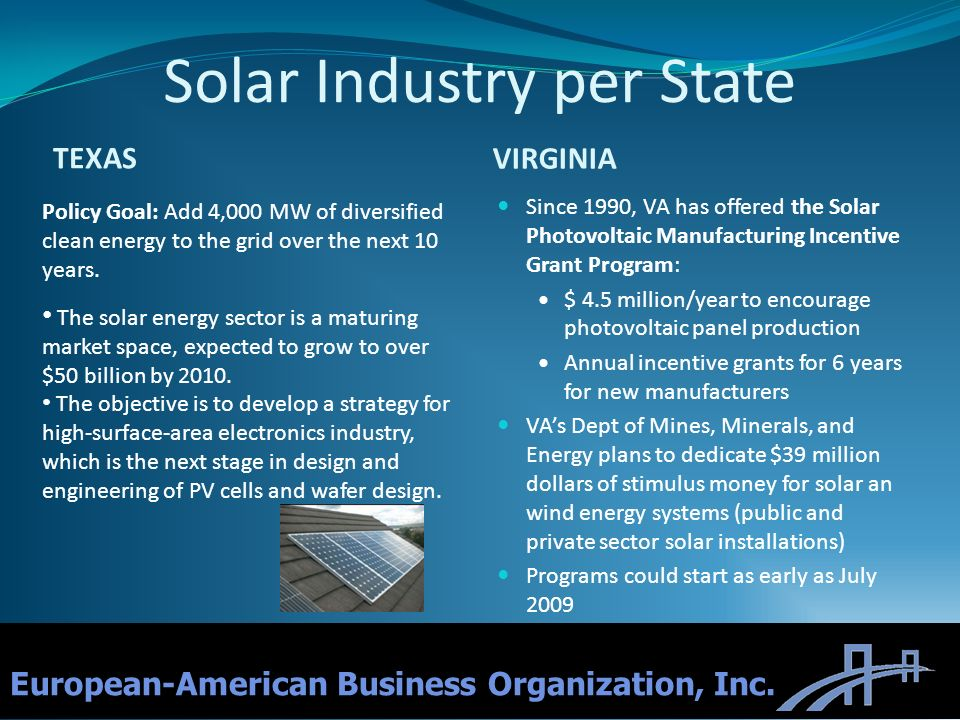 Solar Industry per State