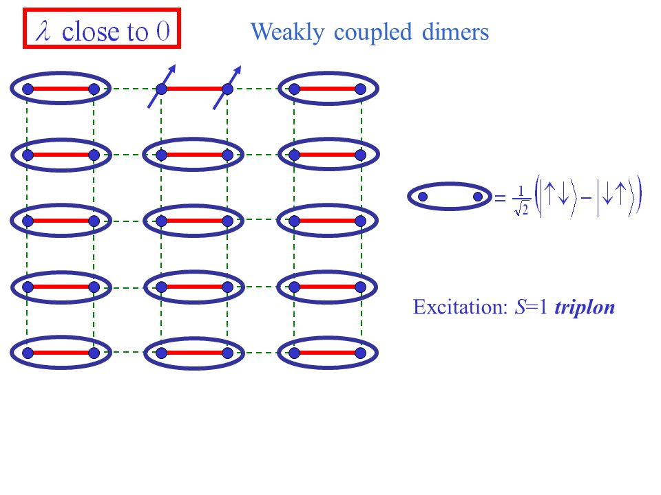 Weakly coupled dimers Excitation: S=1 triplon