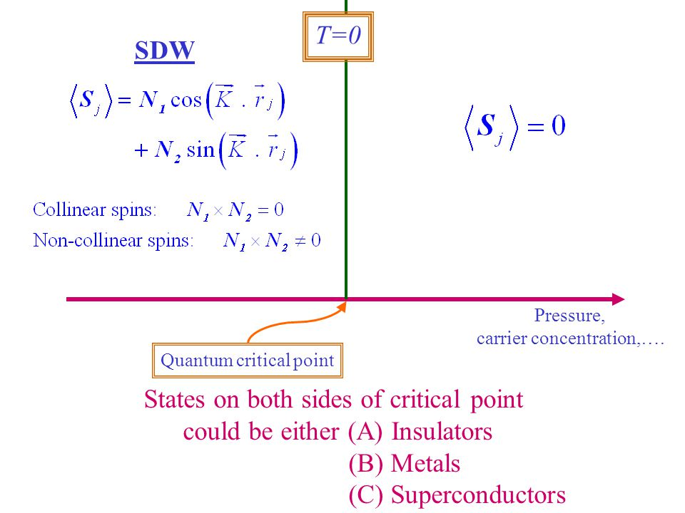 States on both sides of critical point could be either (A) Insulators