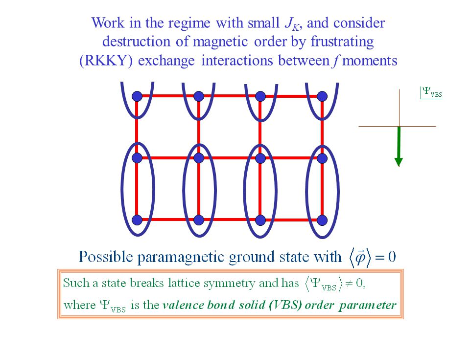 Work in the regime with small JK, and consider destruction of magnetic order by frustrating (RKKY) exchange interactions between f moments