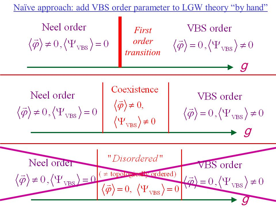g g g Naïve approach: add VBS order parameter to LGW theory by hand
