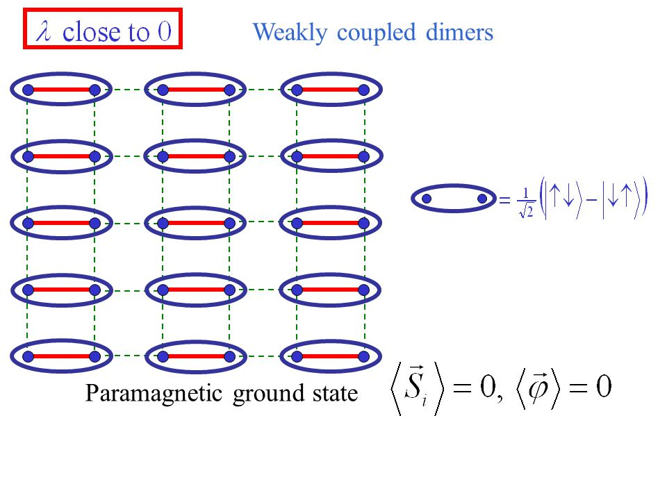 Weakly coupled dimers Paramagnetic ground state