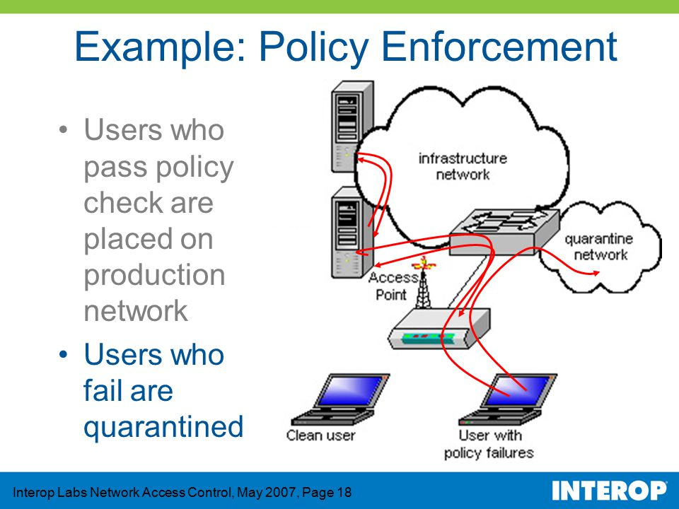 access control policy template - interop labs network access control ppt video online