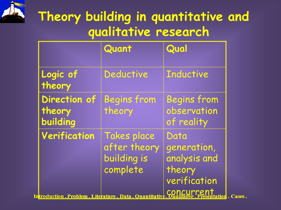 """testing hypotheses and theories versus generating hypotheses and building theory Continue reading what is the difference between theory testing and testing and theory building in simplyeducateme """"testing theories and generating."""