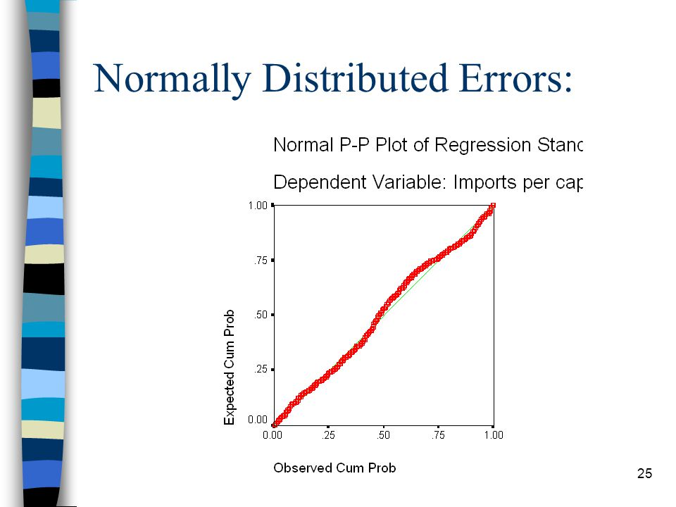 Normally Distributed Errors: