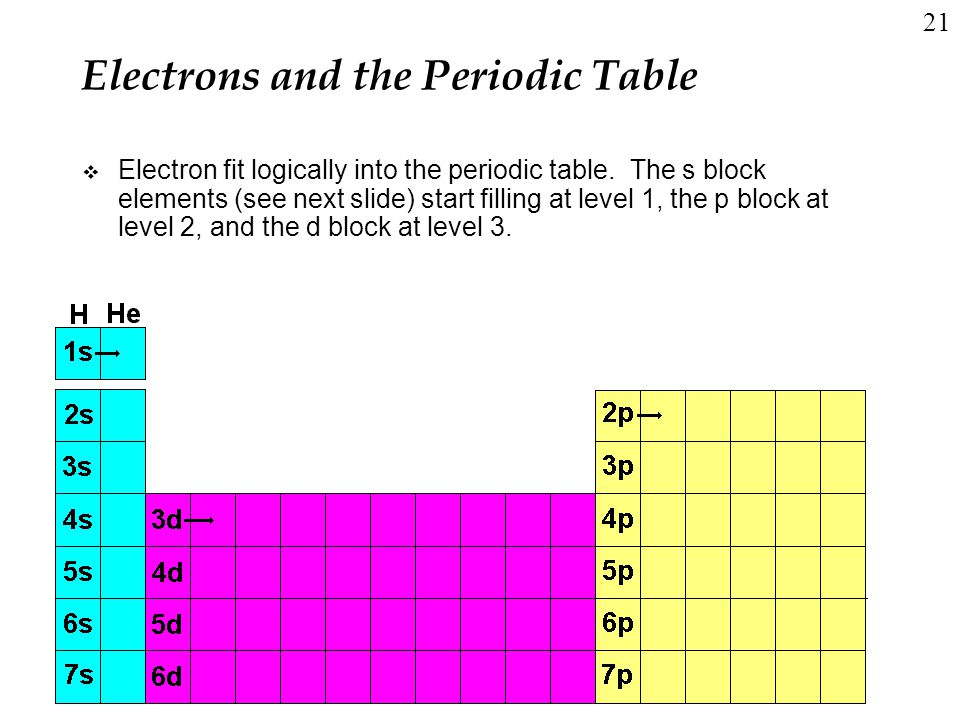 Many electron atoms and the periodic table ppt video online download electrons and the periodic table urtaz Gallery