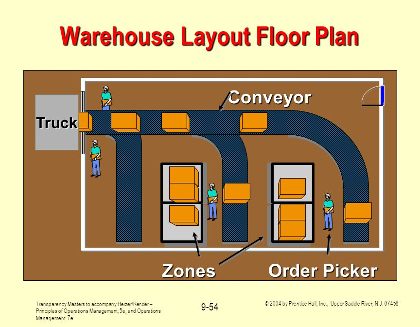 Operations management layout strategy chapter 9 ppt download for Warehouse layout software free
