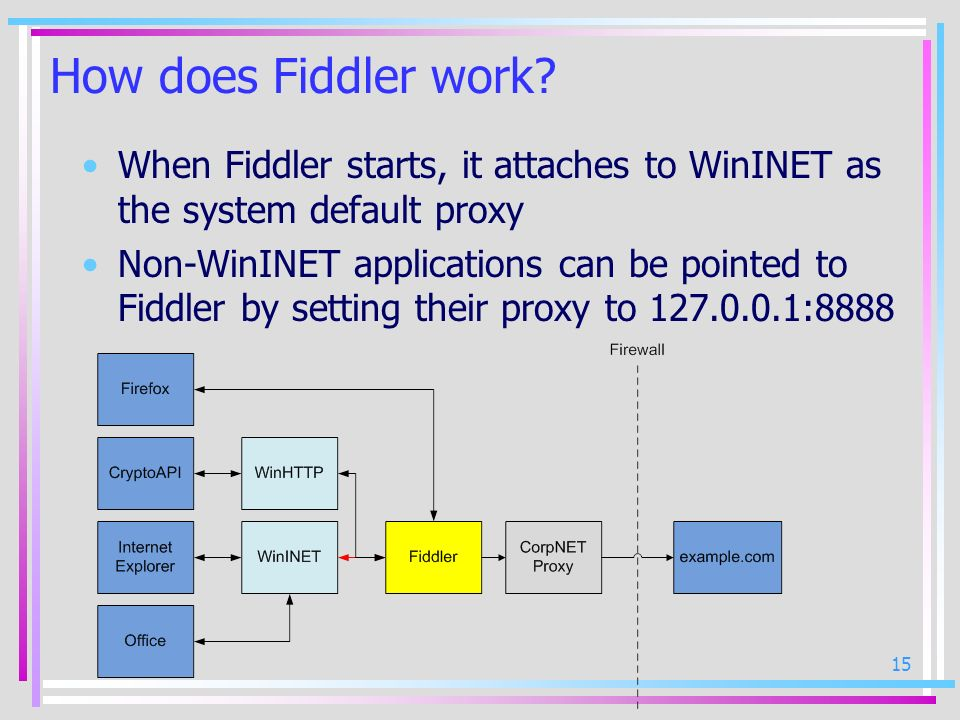 How does Fiddler work When Fiddler starts, it attaches to WinINET as the system default proxy.