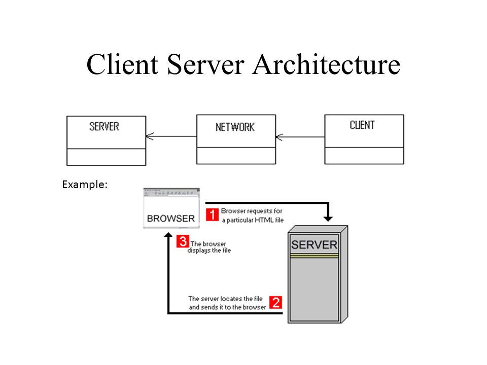 Software architecture ppt video online download for Architecture client serveur