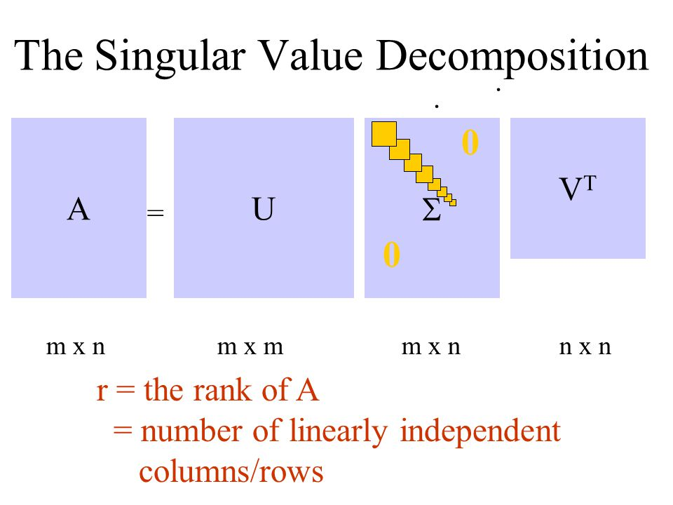 Properties Of Singular Value Decomposition
