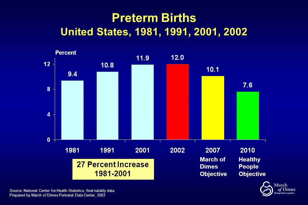 The Changing Epidemiology of Preterm Birth in the U.S ...