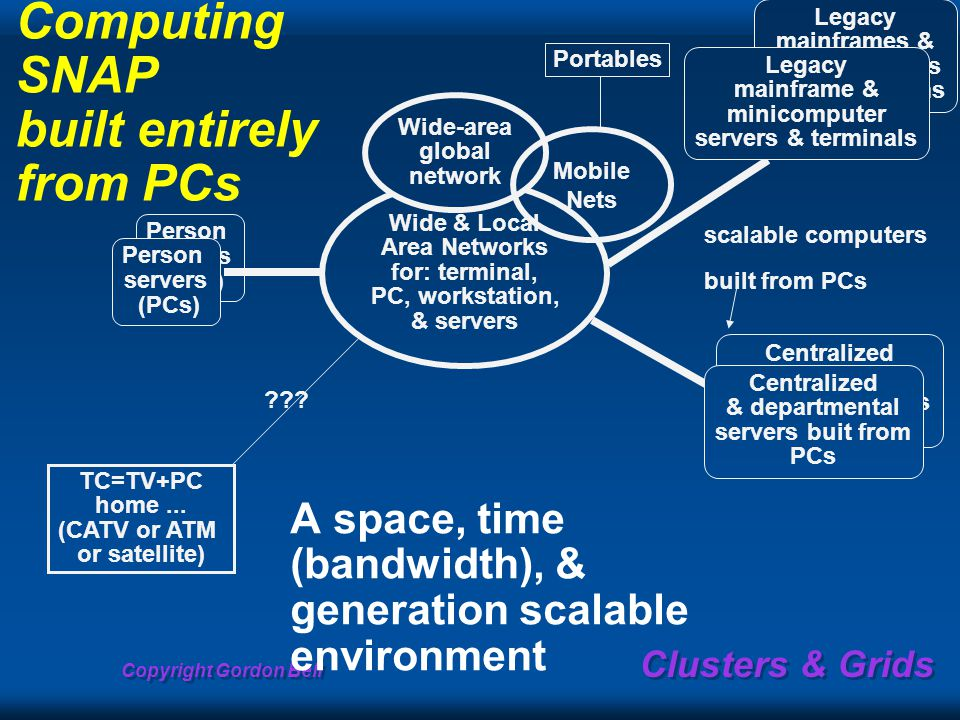How To Build Grid Computing Using Home Pcs