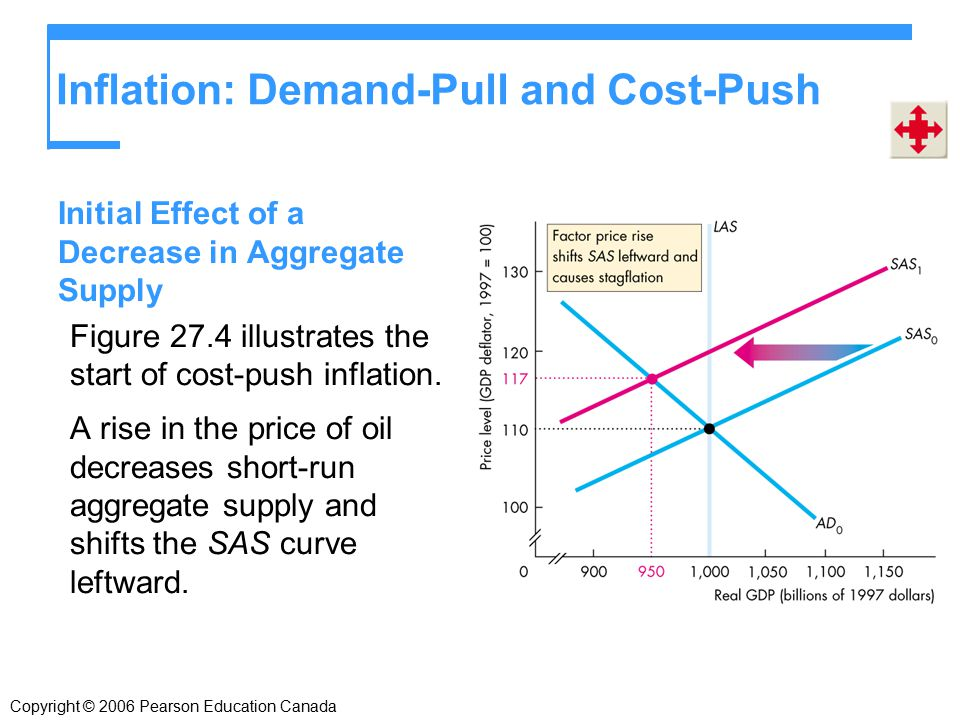Inflation: Demand-Pull and Cost-Push