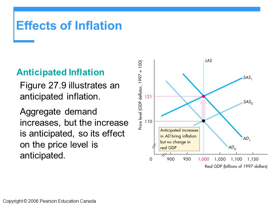 Effects of Inflation Anticipated Inflation