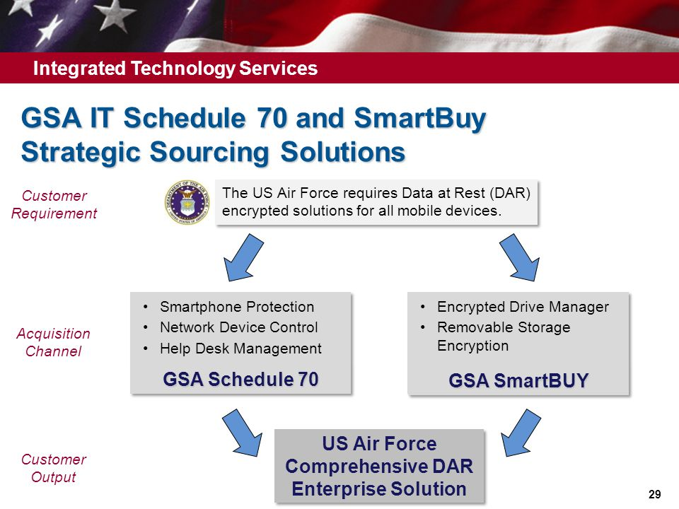Gsa It Schedule 70 And Smart Strategic Sourcing Solutions