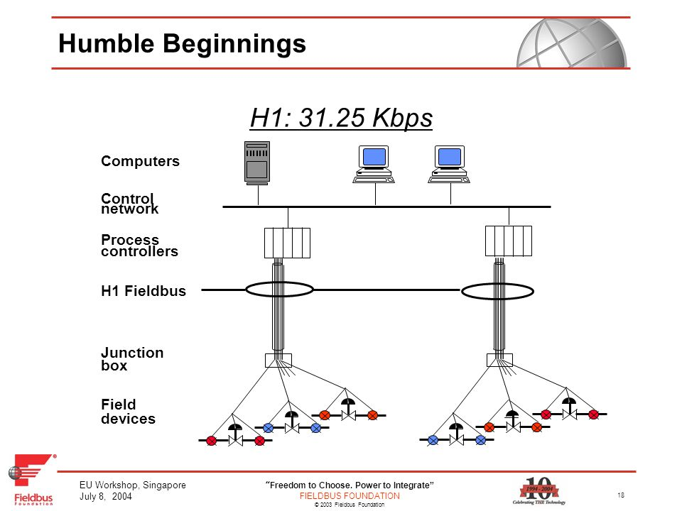 Humble+Beginnings+H1%3A+31.25+Kbps+Computers+Control+network+Process end user workshop singapore ppt download foundation fieldbus junction box wiring diagram at n-0.co