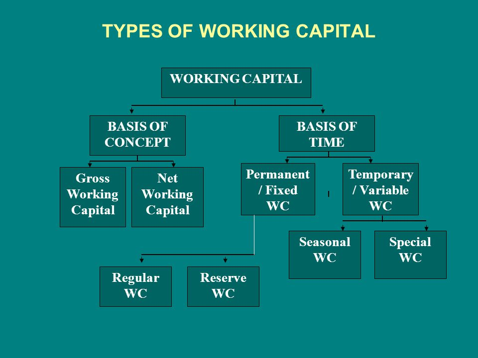 operating cycle concept of working capital Capital management is studied by the cash conversion cycle that  the  common definition of working capital is the capital of a business which.