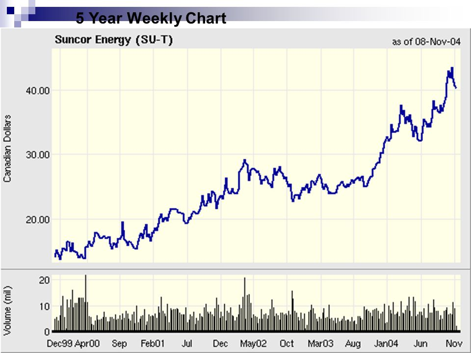 5 Year Weekly Chart